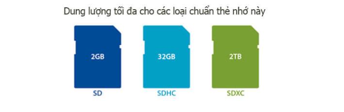 Thông số SDHC, SDXC